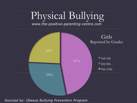 Physical Bullying in Girls Pie Chart - The Positive Parenting Centre