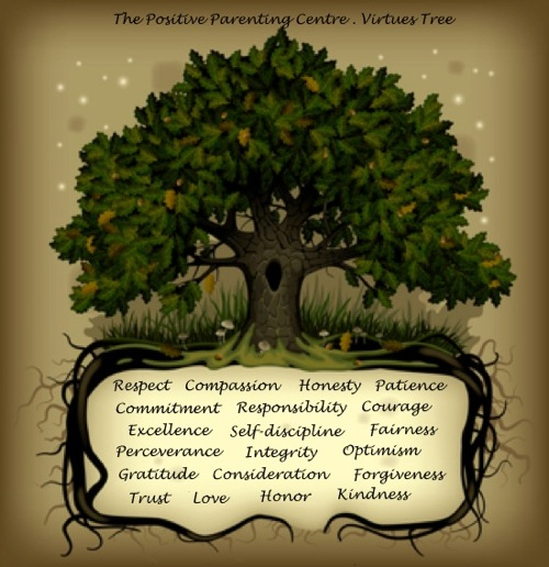 The Positive Parenting Centre Virtues Tree