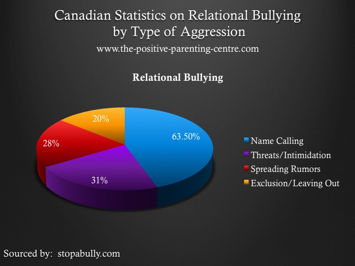 Canadian Statistics on Relational Bullying Pie Chart - The Positive Parenting Centre